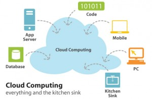cloud-computing-kitchen-sink1