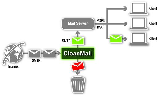 Những bí mật của email sever dần được bật mí