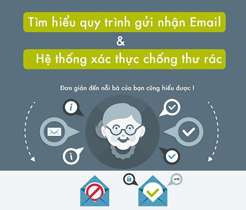 he-thong-gui-mail-tot